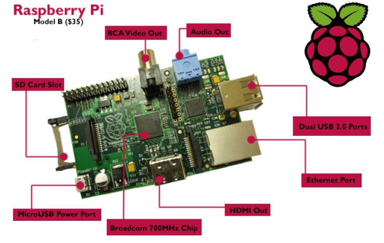 WebServer sur RPI : préparation du matériel