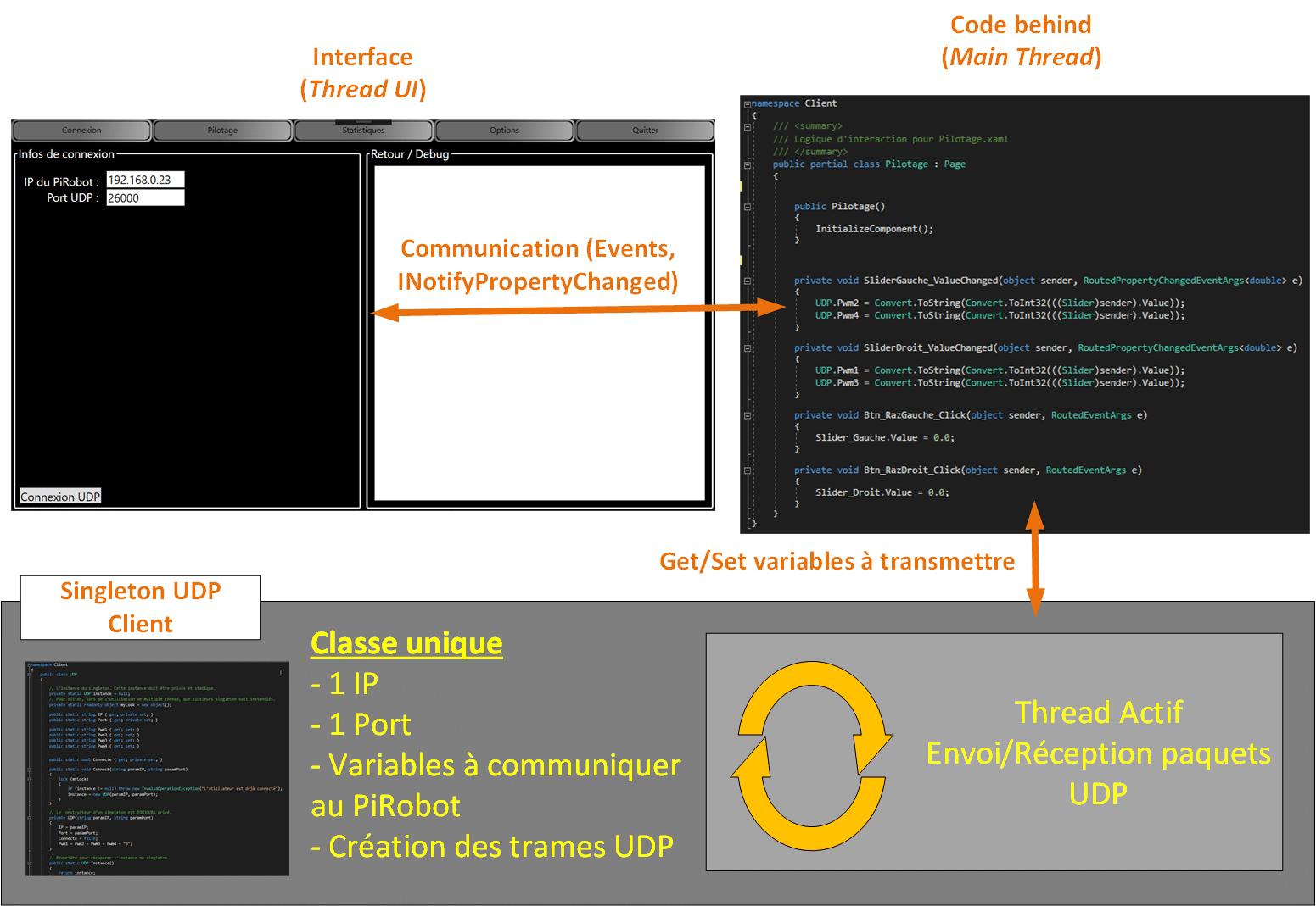 Structure de mon programme