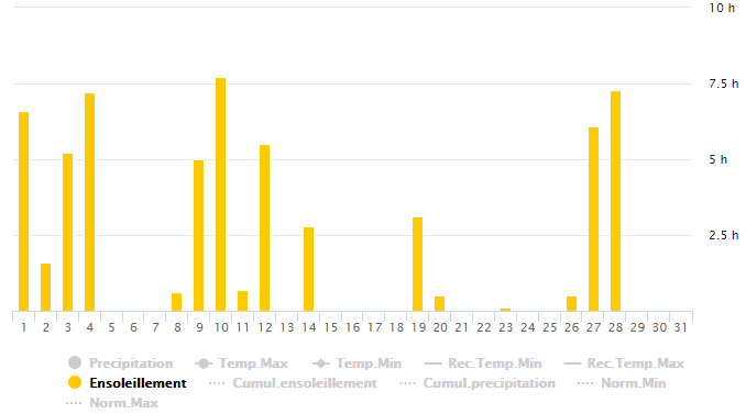 Ensoleillement Bas-Rhin Décembre 2016