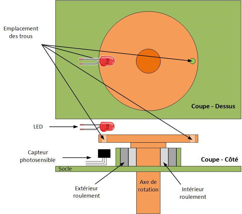 Schéma de l'axe de l'anémomètre avec le capteur photosensible et la LED.
