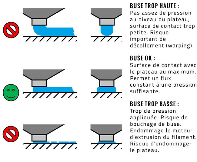 Conséquences de l'offset sur la première couche.