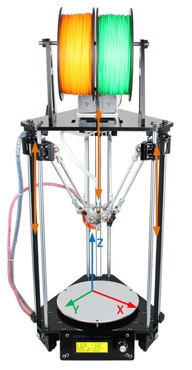 les axes d u0026 39 une imprimante 3d