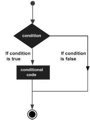 Conditions if_else_base