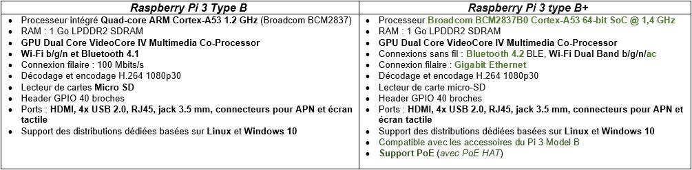 Raspberry Pi 3 Model B+ Comparaisons