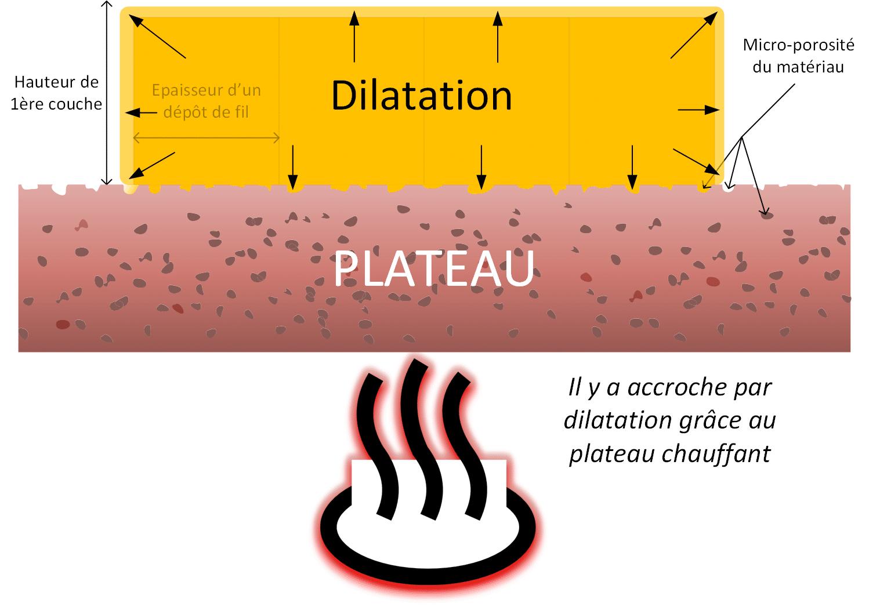 Dilatation du plastique par température chaude