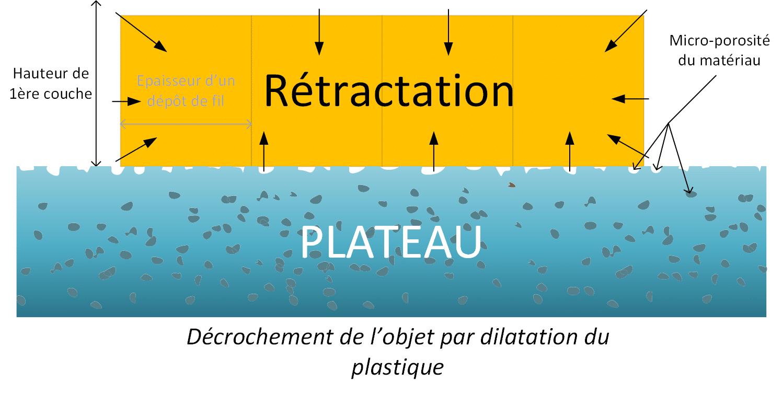 Rétractation du plastique suite à la descente en température du plateau