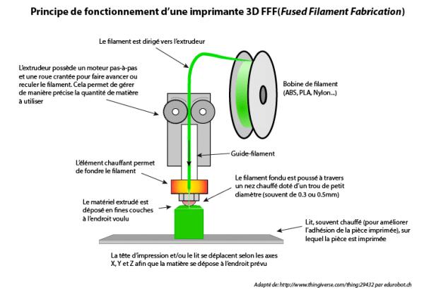 Procede-filament