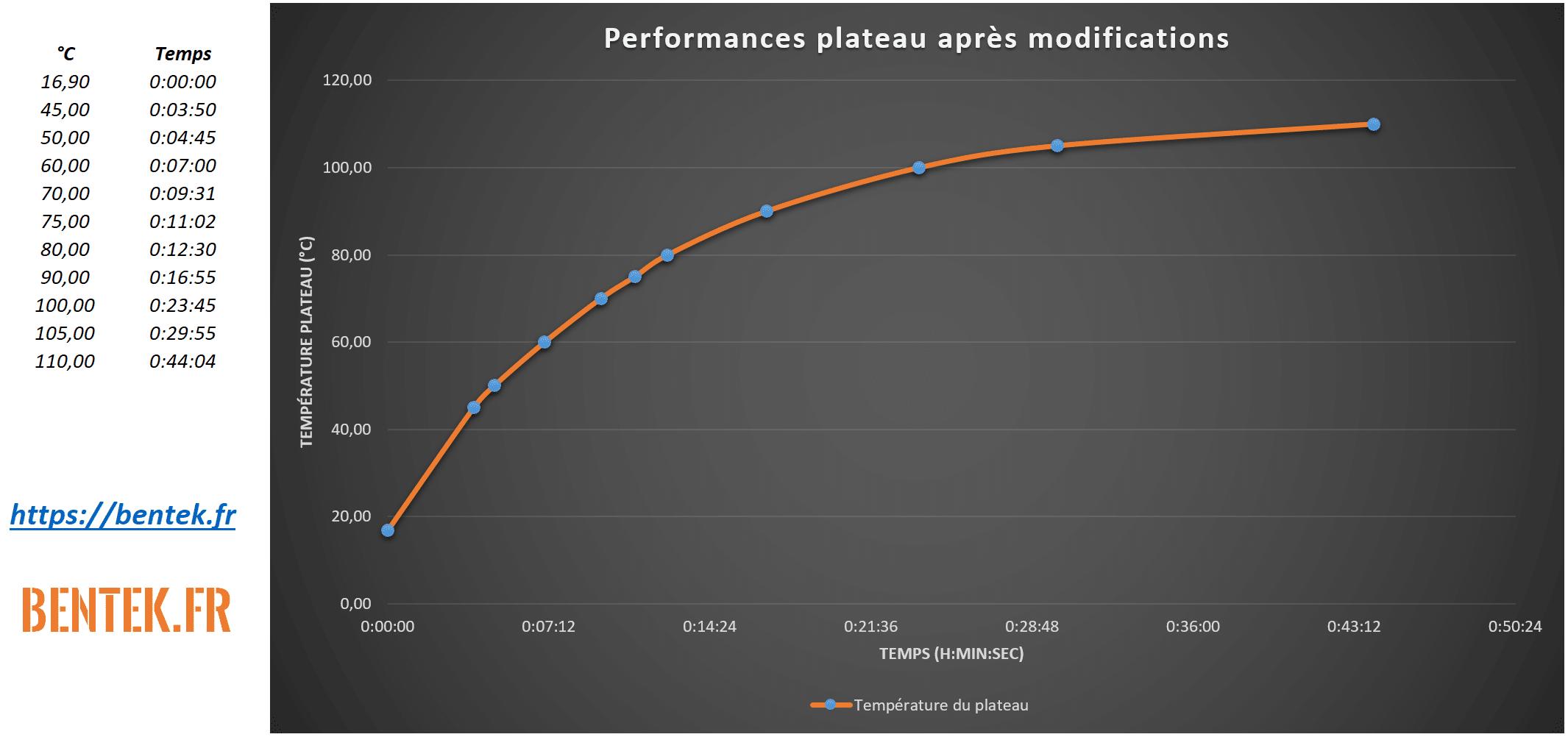 Performances plateau chauffant usé